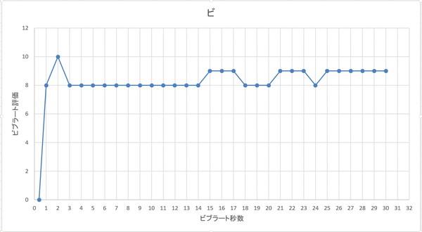 ビブラートの上手さと秒数の関係性